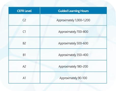 Combien de temps pour apprendre l'anglais CECRL