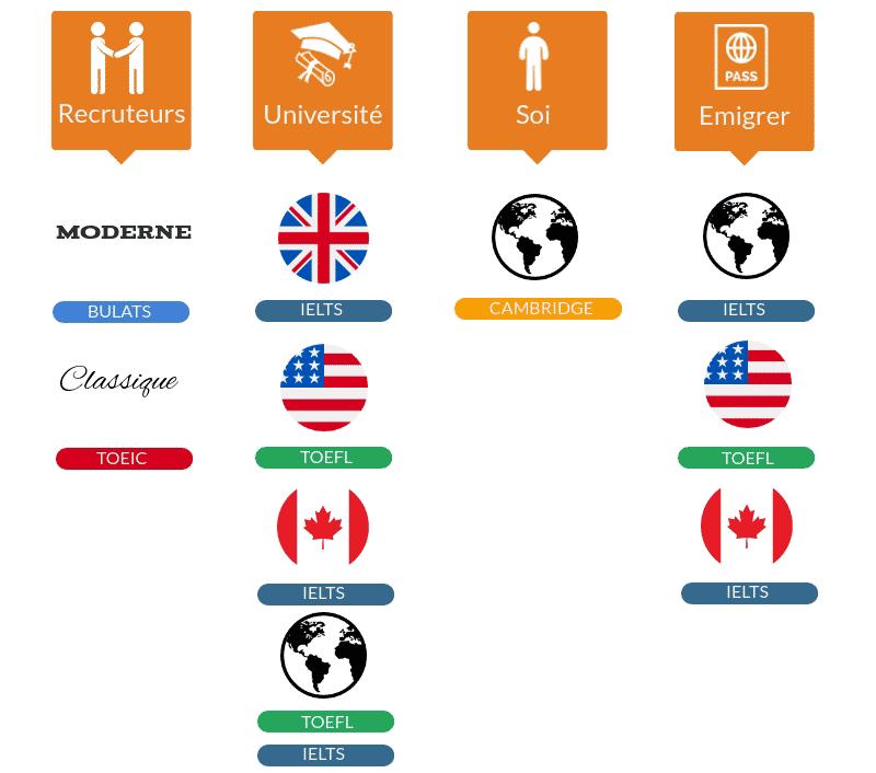 comment choisir sa certification d'anglais VICTORIA'S English
