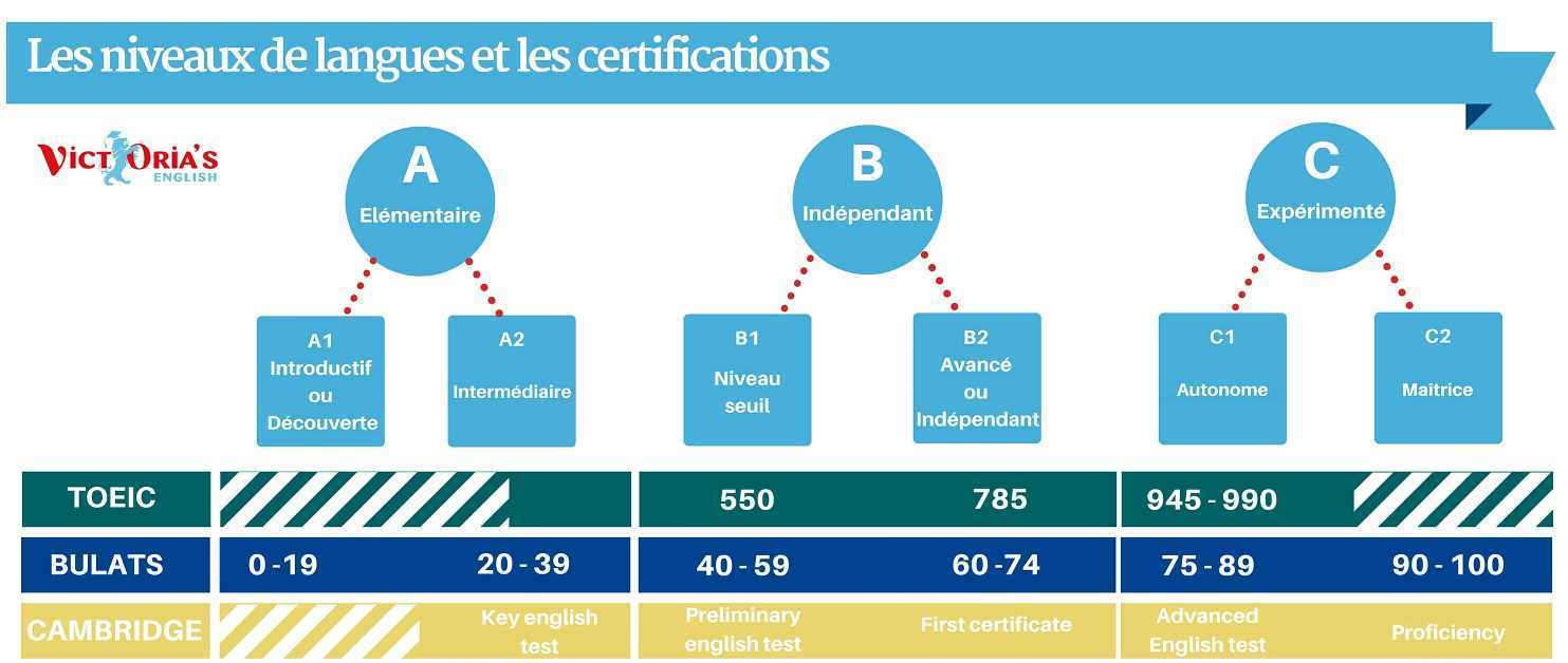 pourquoi obtenir une certifications d u0026 39 anglais  victoria u0026 39 s english