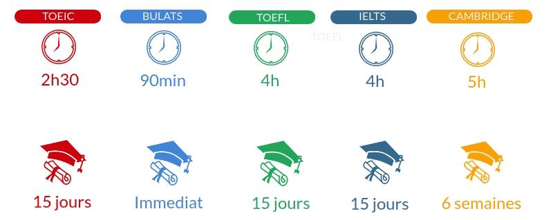 temps et delais obtention certification anglais VICTORIA'S English