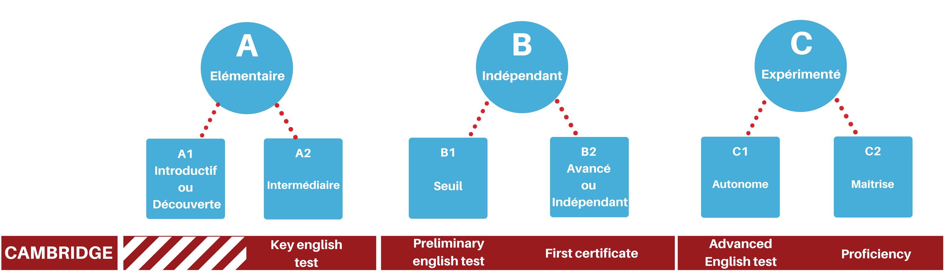 Score notation certifications Cambridge VICTORIA'S English