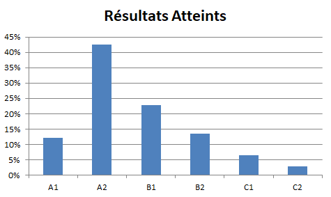 Chiffres Cles Test Result